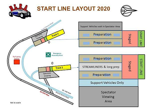 Start Line Layout 2020